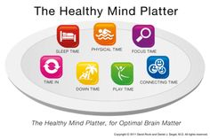 The Healthy Mind Platter has seven essential mental activities necessary for optimum mental health in daily life. These seven daily activities make up the full set of 'mental nutrients' that your brain needs to function at it's best.