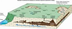 Image result for formation of karst topography