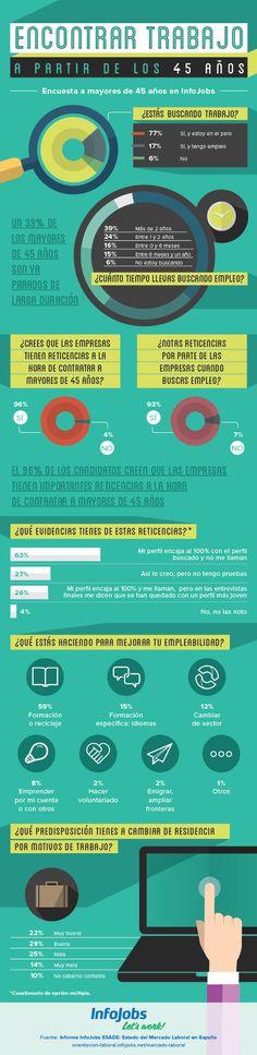 Encontrar trabajo a partir de los 45 años #infografia #infographic #empleo vía: @InfoJobs