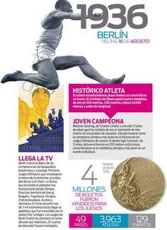 La historia de los Juegos Olímpicos modernos: 1936 BERLÍN