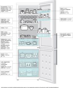Indeling koelkast en houdbaarheid producten | Voedingscentrum