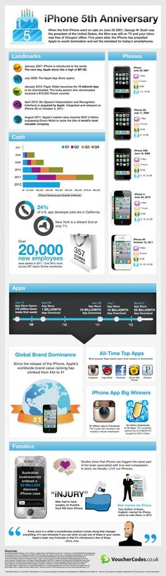 5th Anniversary of the Apple iPhone Infographic