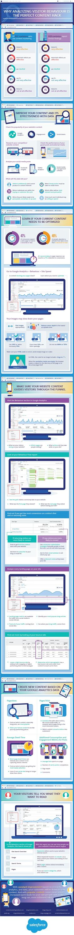 How to Improve Your Content by Analyzing Visitor Behavior [Infographic] | Social Media Today