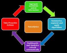 #Patent #Analytics
