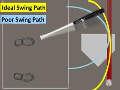 "Doug Bernier on the ideal bat path: ""A proper swing path gets into the hitting zone quickly and stays in that zone as long as possible. The longer the bat is cutting through the hitting zone the better chance you have to hit the ball."""