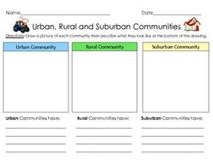 FREE Urban, Rural and Suburban Communities – 1 graphic organizer. Level/Subject: Early Elementary Community Studies / Social Studies. Lesson requires students to draw a picture of each community and describe what specific things you can find in each commu