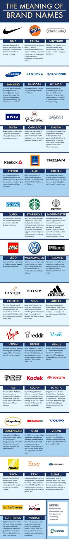 The Meaning of Brand Names #infographic #Business #Branding #Logo