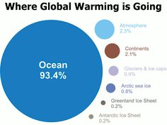 Is this Global Warming quiz found on Yahoo really based on science?