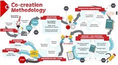 https://www.innovationleader.com/wp-content/uploads/2015/02/cocreation-map.jpg