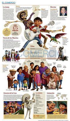 El comercio infographic #spanishinfographic #spanishlessons