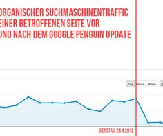 Organic Google traffic before and after Google Penguin Update.