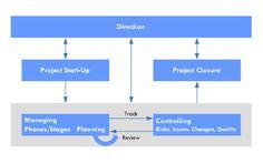 JISC infoNet Project Management Methodology