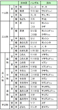Korean Language, Knowledge, Study, Japanese, Trivia, Learning, Consciousness, Japanese Language, Quizes