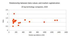 Technology companies: investing trends and future outlook What Next, Investing, Relationship, Technology, Club, Marketing, Money, Business, Tech