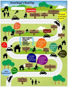 The Home Buyer's Road Map  Christine Groves, Realtor Coldwell Banker Residential in Chicagoland www.Groves-Realty.com