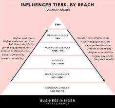 Influencer Marketing: State of the social media influencer market in 2020 - Influencer Marketing - Ideas of Sell Your House Fast - The Influencer Marketing Report 2019 Business Insider Intelligence Business Insider Marketing Report, Mobile Marketing, Marketing Plan, Inbound Marketing, Business Marketing, Content Marketing, Social Media Marketing, Digital Marketing, Marketing Strategies