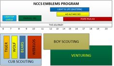 National Catholic Committee on Scouting - Religious Emblems