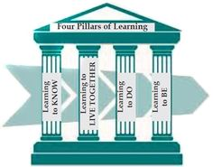 Module 1 - Let's Read: The Four Pillars of Learning in the Century The Four, Learning To Be, Life Science, 21st Century, Nursing, Let It Be, Education, Math, Reading