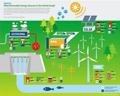 Renewable energy is the energy from natural sources