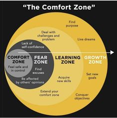 This is what the comfort zone looks like. Analyze it, study it and learn how to get out of your comfort zone. There is no growth in comfort but stepping out of that comfort zone. Life Skills, Life Lessons, Lack Of Self Confidence, Emotional Intelligence, Growth Mindset, Self Development, Professional Development, Personal Development Skills, Self Improvement
