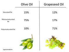 grapseed vs olive oil / interesting article
