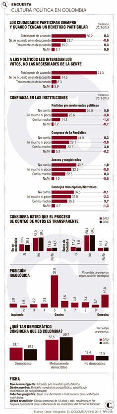 Ciudadanos no creen en la democracia colombiana