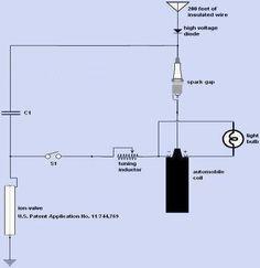 Build A Zero Point Free Energy Generator