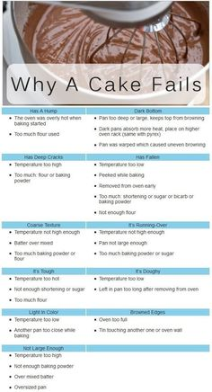 """26 Incredibly Useful """"Cheat Sheets"""" That Will Change Your Baking Game Forever - Trendzified"""