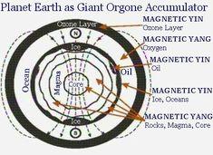O Comandante Hatonn descreve a energia orgônica até agora mais importante do que qualquer outra coisa lidando com a luz ou a freqüência - Shaman vermelho Missão de ascensão intergaláctica