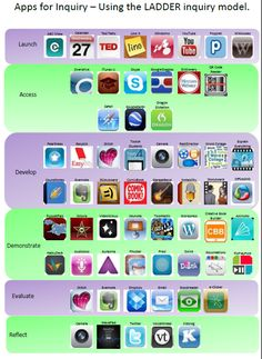 A list of iPad apps organised according to the LADDER inquiry model.