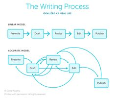 Writing is Innovation – Reading By Example