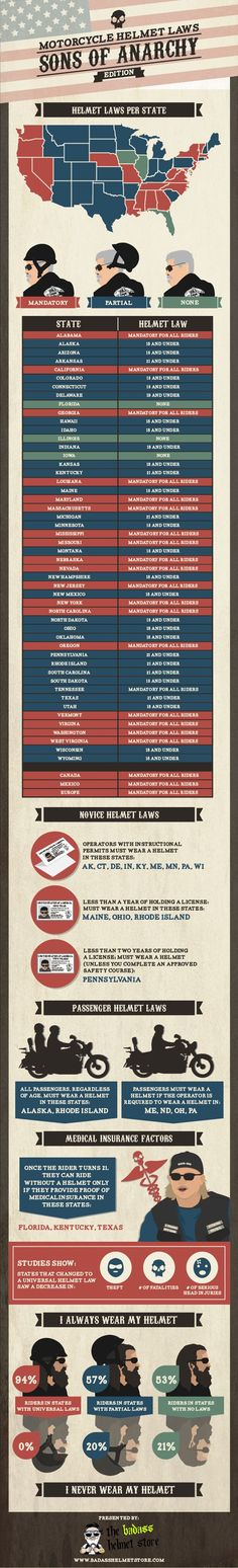 Sons of Anarchy infographic on motorcycle helmet laws by the badasshelmetstore.com...... I wear mine no matter what.