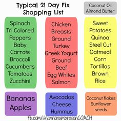 My typical 21 Day Fix approved shopping list. This is awesome as an idea of what to buy and keep in your house to create meals on the Fix plan.  Find more ideas at fb.com/shannonambrosonCOACH