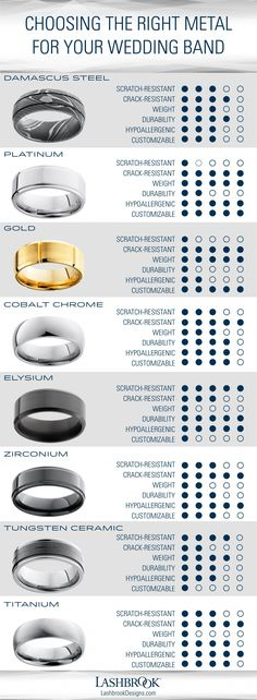 Diamond Wedding Rings There are more wedding band metal options now than ever before. Which one best matches your lifestyle? Use this chart to help determine which wedding ring metal is best for you. Wedding Rings Vintage, Diamond Wedding Rings, Bridal Rings, Wedding Jewelry, Matching Wedding Rings, Diamond Rings, Matching Rings, Mens Wedding Rings Platinum, Custom Wedding Rings