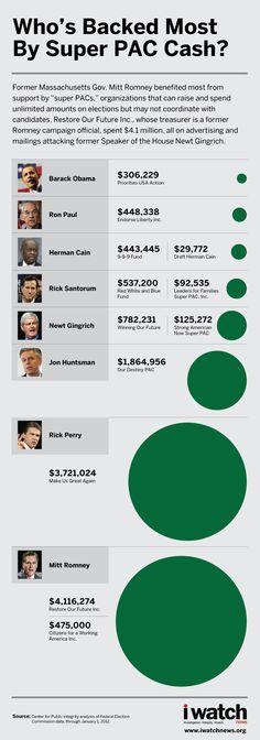 Infographic: Super PAC cash breakdown