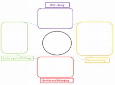 early years learning framework planning templates - 960 678 eylf