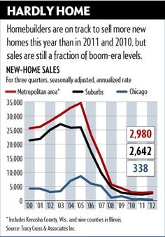#CRE #Chicago new homes rebounding in 2012, but no where near Peak levels  -  -