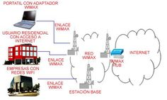 Informacion Wi-Max