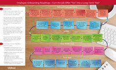 Employee Onboarding Roadmap
