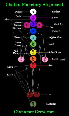 Chakras and the Planets