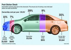 Do you know what your #car really costs you? This #infographic from @MarketWatch breaks your #auto expense down.