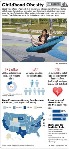Obesity now affects 17 percent of all children and adolescents in the U.S. Learn more!