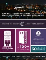 """""""We have competed with Starwood for decades and we have also admired them."""" Marriott and Starwood combined"""
