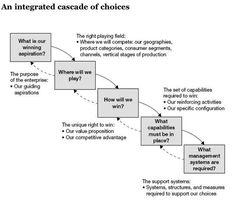 P&G's Strategy Algorithm