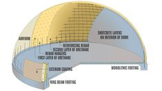 Monolithic Dome homes, schools, churches, storages, gyms and more ...
