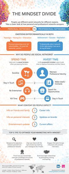LinkedIn y TNS analizan las redes sociales profesionales y personales || El estudio, llamado The Divide Mindset, se centra en averiguar la forma de pensar y los intereses de los usuarios que utilizan unas u otras redes sociales en el mundo.