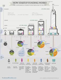 #Turismo: Come funzionano i finanziamenti per una #Startup