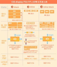 【CSS】displayの使い方を総まとめ!inlineやblockの違いは? Webpage Layout, Web Layout, Layout Design, Web Design, Game Design, Flyer Design, Html Css, Editorial Layout, Create Website