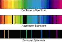 using spectroscopy (or breaking up the radiation we receive from stars using a spectroscope into its constituent wavelengths) astronomers can tell what stars are made of. Physical Properties, Astrophysics, Rainbow Colors, Astronomy, Chemistry, Teaching Resources, Breakup, Spectrum, Bar Chart