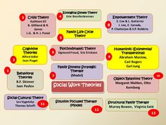 13 Social Work Theories. Def need to know this for my licensing exam